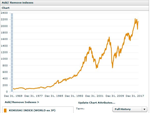 MSCIコクサイインデックスのチャート(1970~2019)