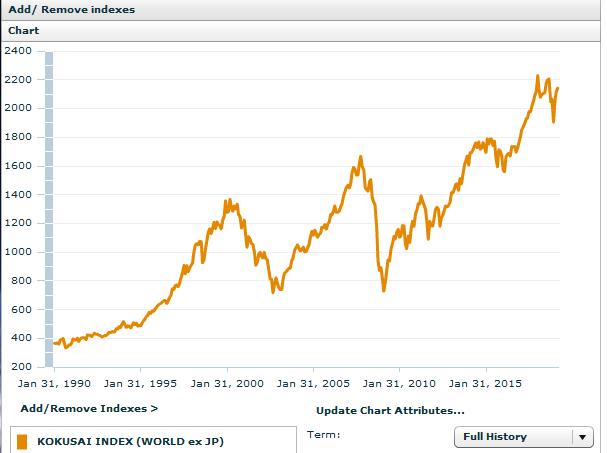 MSCIコクサイインデックスのチャート(1990~2019)