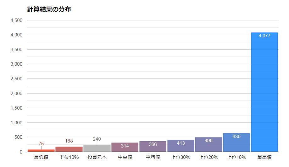ニッセイ外国株式インデックスファンドの将来予測