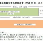 総務省統計:高齢者夫婦の生活費