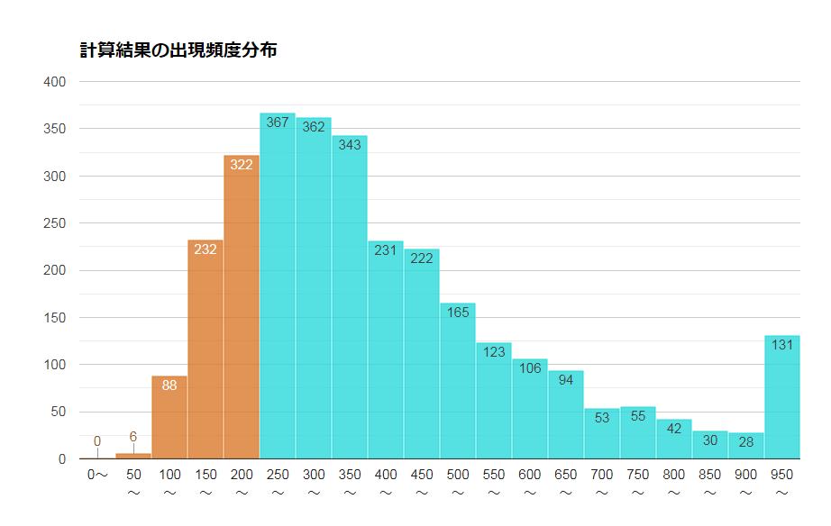 MSCIコクサイに連動するインデックスファンドの20年後の予想成績の頻度分布