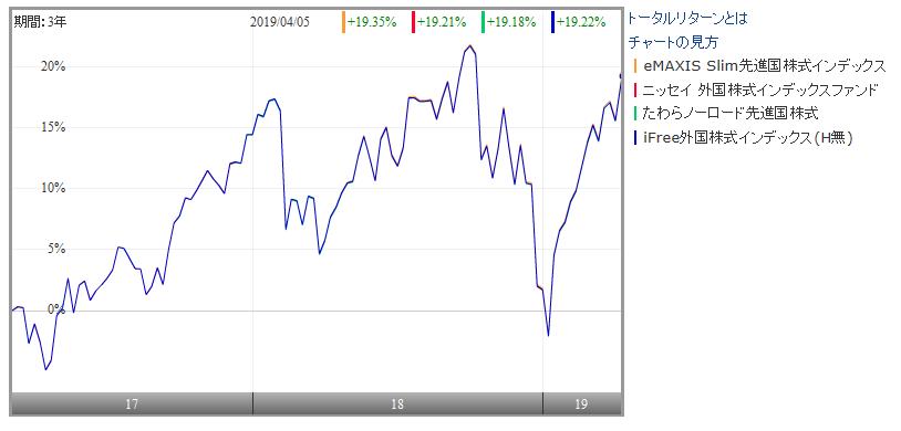 主な先進国株式インデックスファンドの比較
