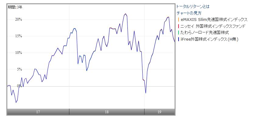 主要先進国株式ファンドのパフォーマンス比較