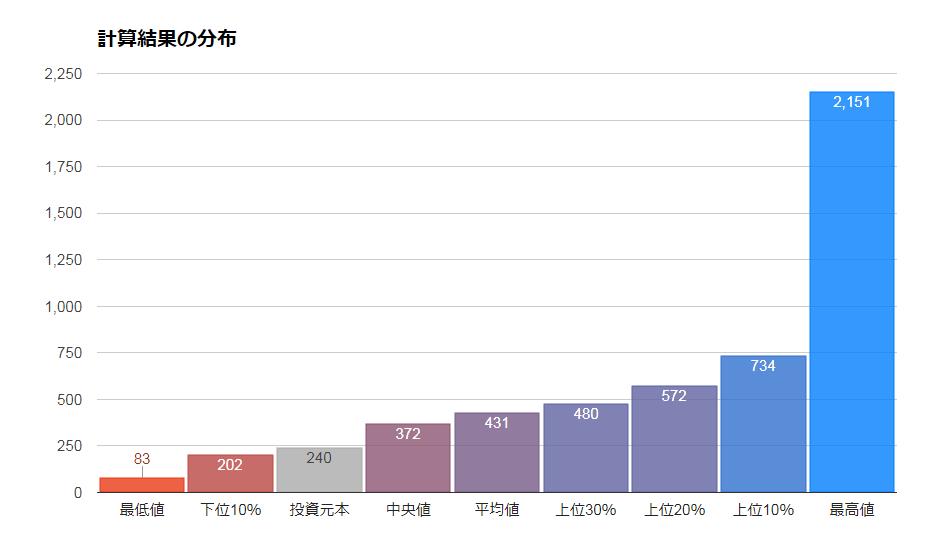 ニッセイ・インデックスパッケージ(内外・株式)の将来シミュレーション
