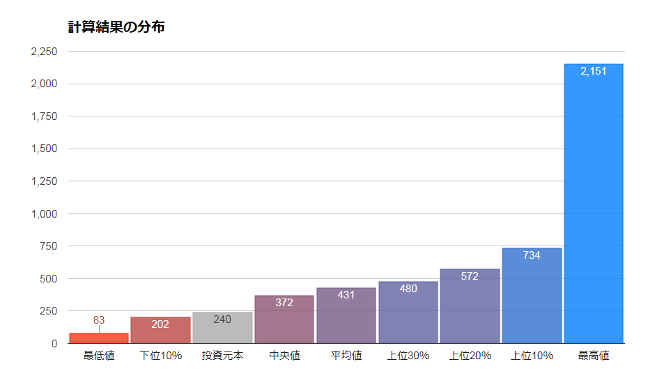 eMAXIS slim 全世界株式(3地域均等型)の将来シミュレーション