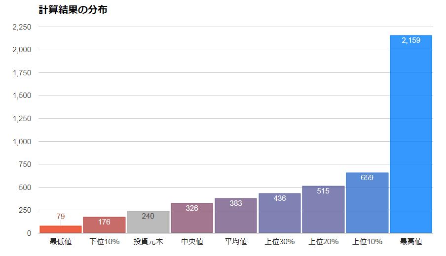 楽天・全世界株式インデックス・ファンドの将来シミュレーション(2019)