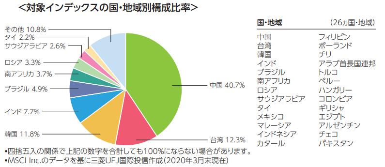 eMAXIS slim 新興国株式インデックスの投資先