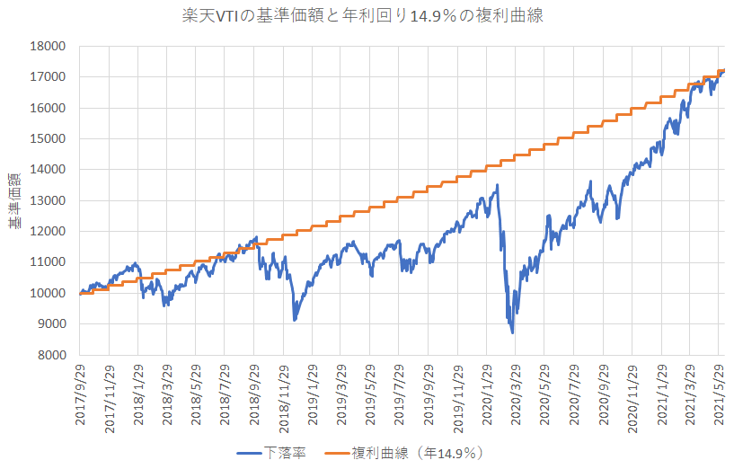 楽天・全米株式インデックス・ファンドのパフォーマンス