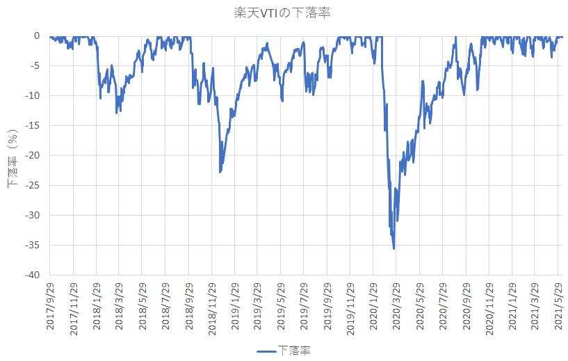 楽天・全米株式インデックス・ファンドの下落率