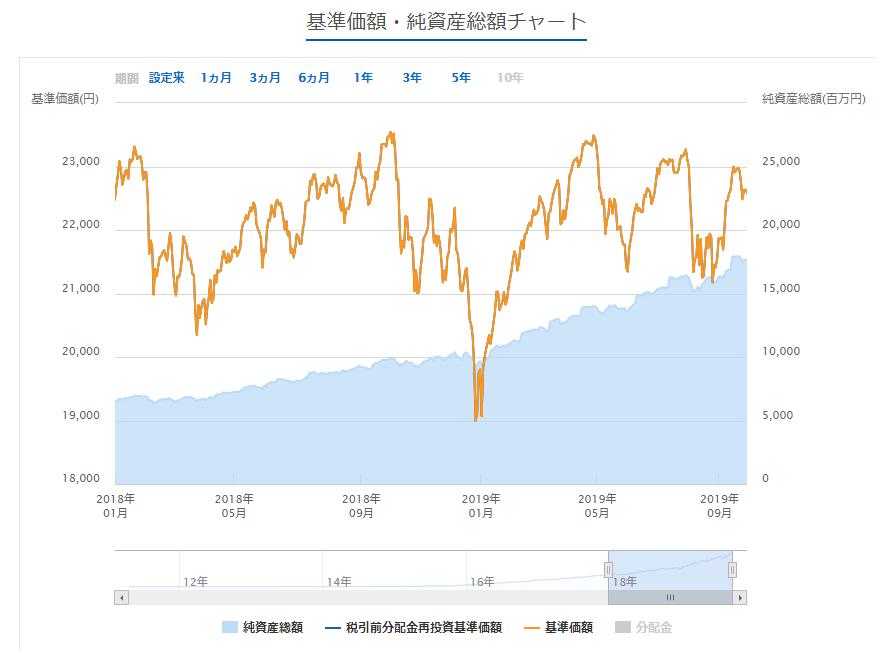 三井住友DCつみたてNISA全海外株インデックスファンドの基準価額の推移