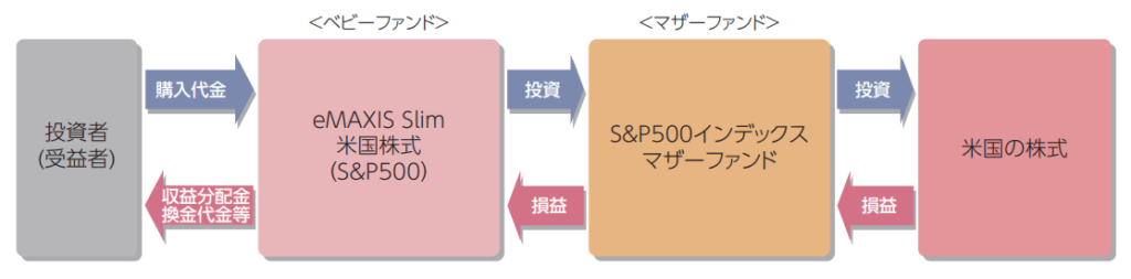 eMAXIS slim 米国株式(S&P500)のファンドの仕組み