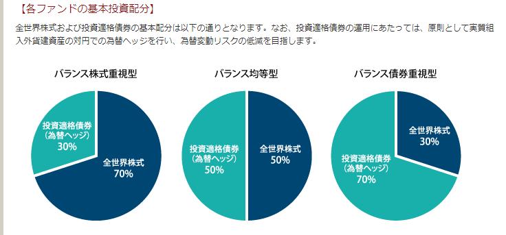 楽天・インデックス・バランス・ファンド