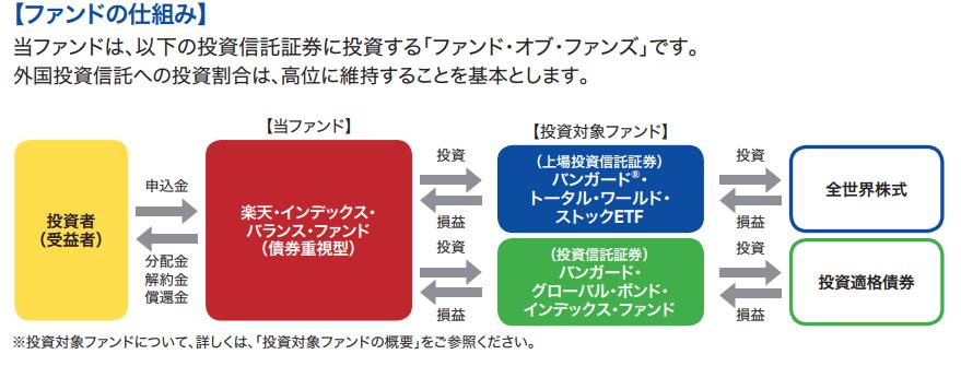 楽天インデックスバランスファンド(債券重視型)の仕組み