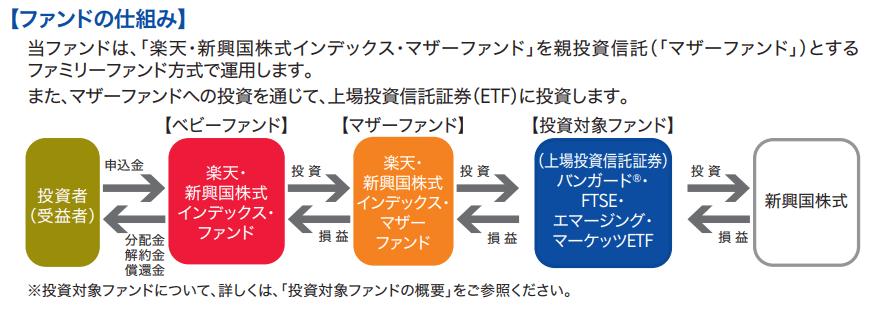 楽天新興国株式インデックスファンドの仕組み