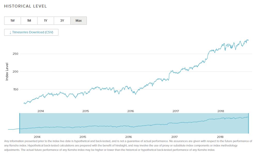 Kensho Space Index のチャート