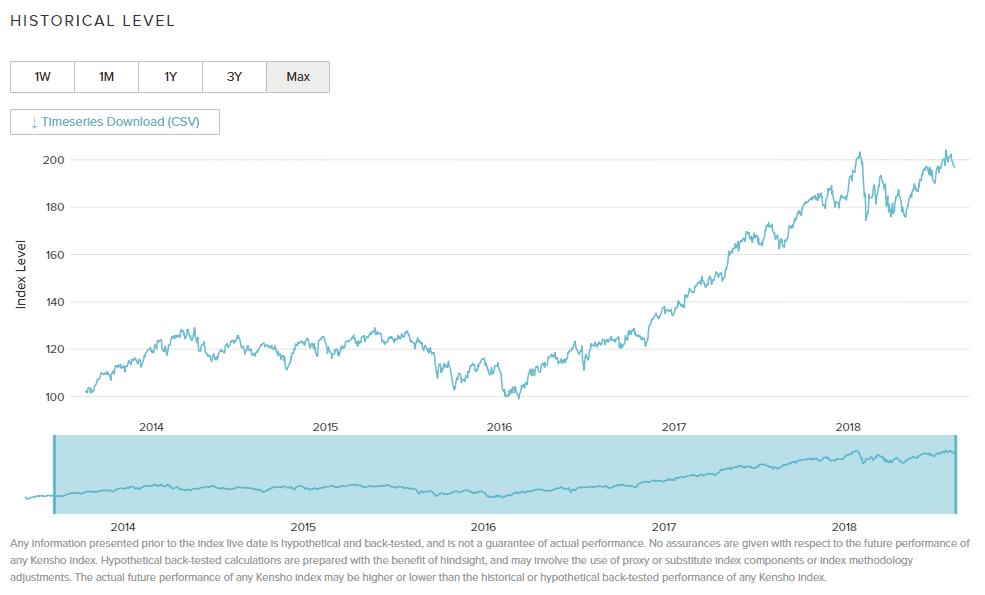 Kensho Robotics Indexのチャート