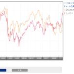 ひふみプラスとニッセイ日経225インデックスファンドの比較