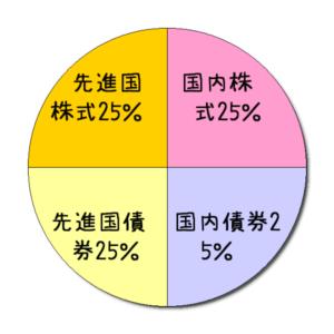 4資産均等型のアセットアロケーション