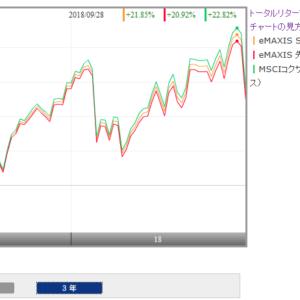 eMAXIS 先進国株式インデックスとeMAXIS slim 先進国株式インデックスの比較