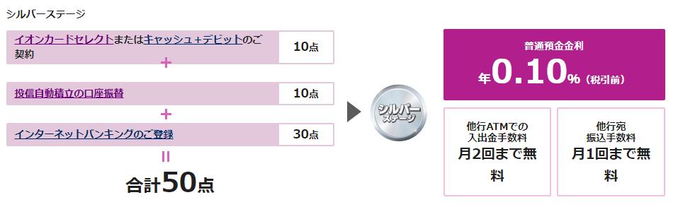イオン銀行Myステージの例
