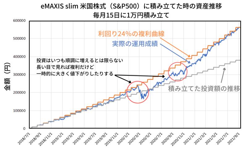 実際の投資信託に積み立てた成績と、理想的な複利曲線を重ねたもの
