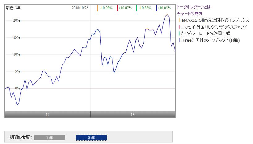 主要先進国株式インデックスファンドの比較(モーニングスター)
