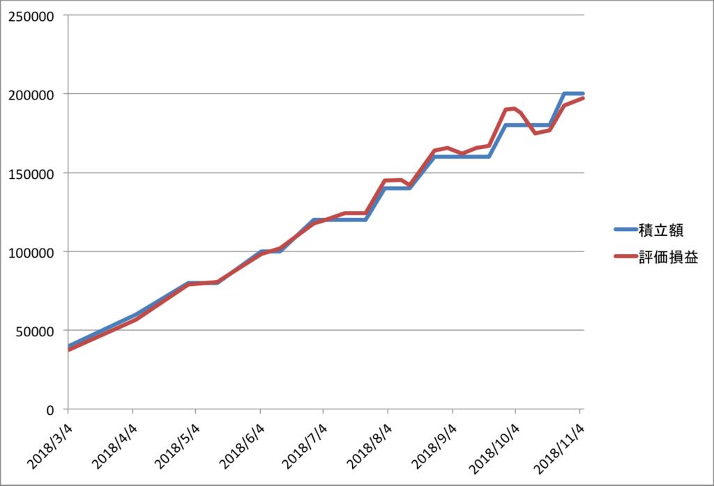 つみたてNISAの運用実績推移グラフ