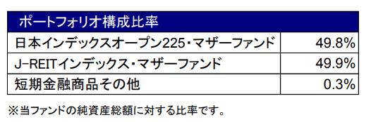 日本株式・Jリートバランスファンドのアセットアロケーション
