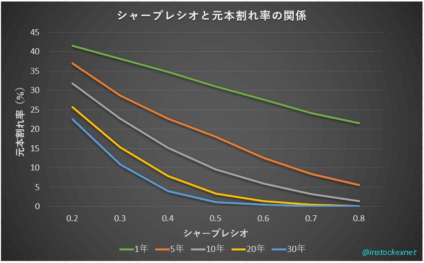 シャープレシオと元本割れ率(%)の関係