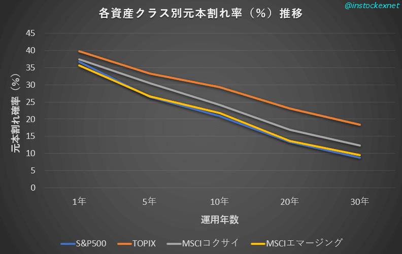 S&P500、TOPIX、MSCIコクサイインデックス、MSCIエマージングマーケットインデックスの予想元本割れ率の推移