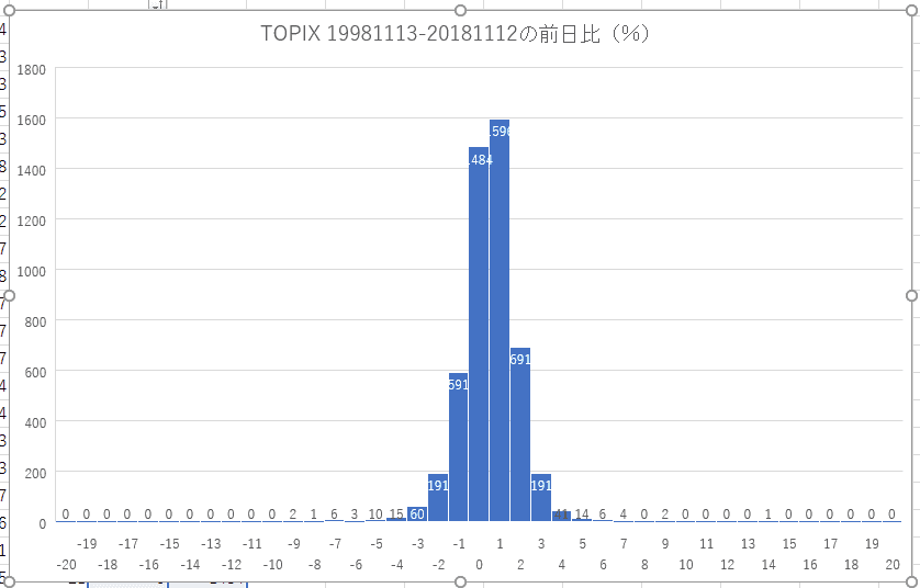 TOPIXの前日比(%)の分布