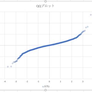 TOPIXの前日比から作るQ-Qプロット
