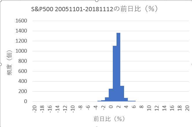 S&P500の前日比(%)の分布