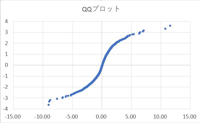 S&P500の前日比から作るQ-Qプロット