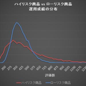 ハイリスク商品(先進国株式) vs ローリスク商品(4試算均等)の運用成績の分布。1万回のモンテカルロシミュレーション結果