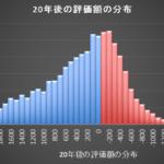 全世界株式を20年間運用した後に評価額の分布