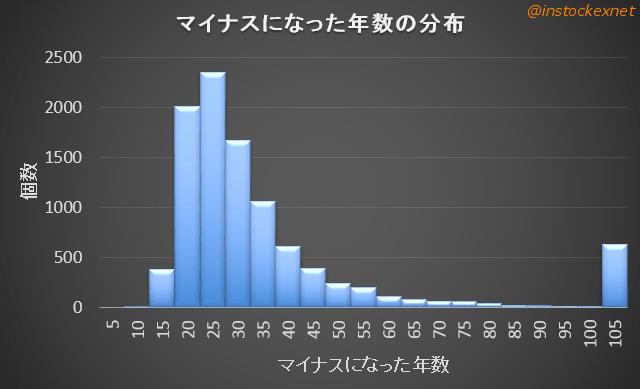 4資産均等の資産がゼロ以下になった年数の分布