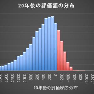 4資産均等を20年間運用した後に評価額の分布