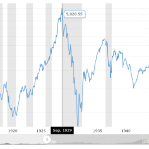 ダウ工業株価1915-1950