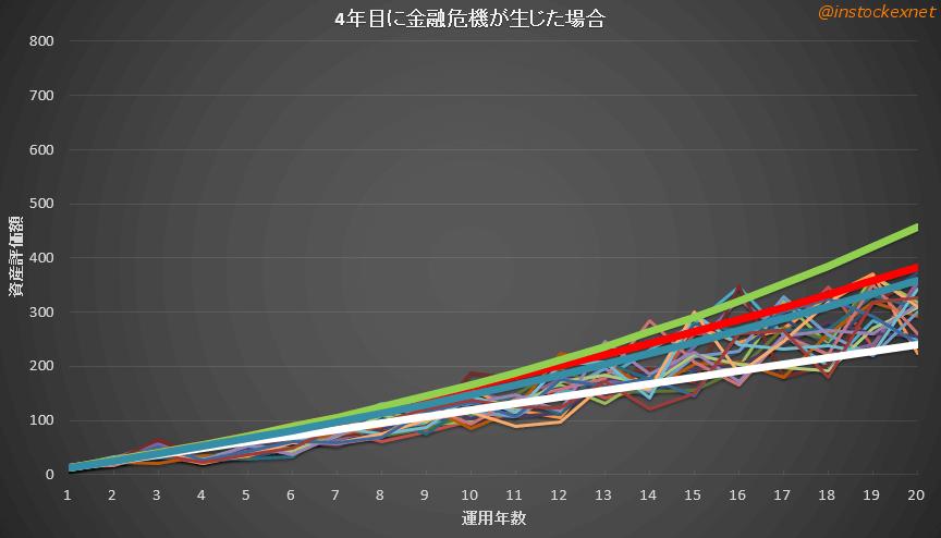 ターゲットイヤーファンドの乱数シミュレーション結果(4年目に金融危機経験)