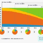 フィデリティ・ターゲット・デート・ファンドの運用イメージ