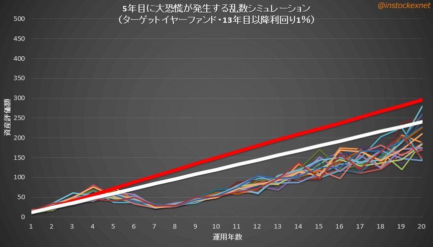 ターゲットイヤーファンドの乱数シミュレーション(債券利回り低め)