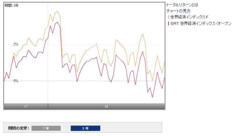 世界経済インデックスファンドとの比較
