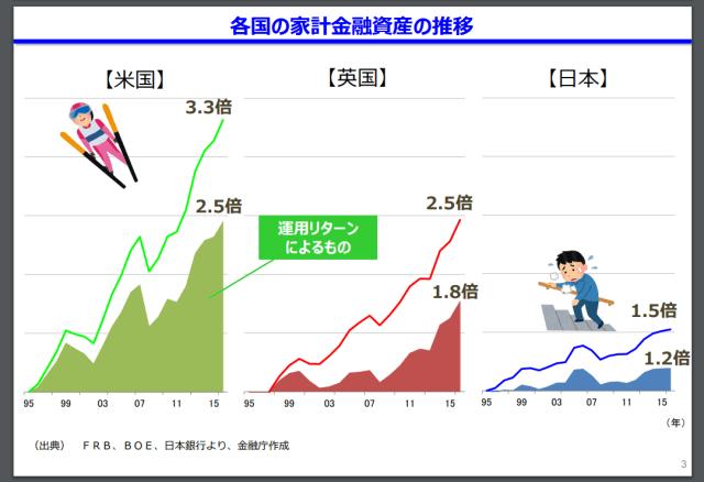 各国の家計金融資産の推移(金融庁作成)