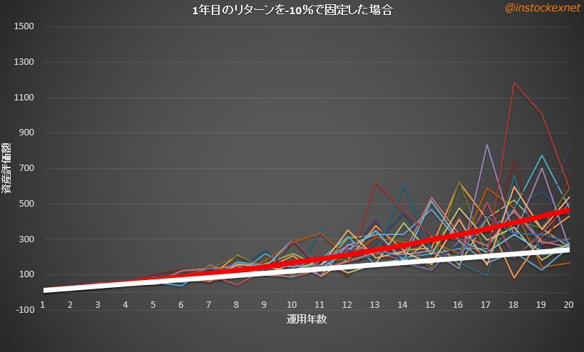 1年目の成績を-10%で固定した場合のシミュレーション結果