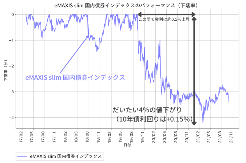 eMAXIS slim 国内債券インデックスのパフォーマンス(下落率))