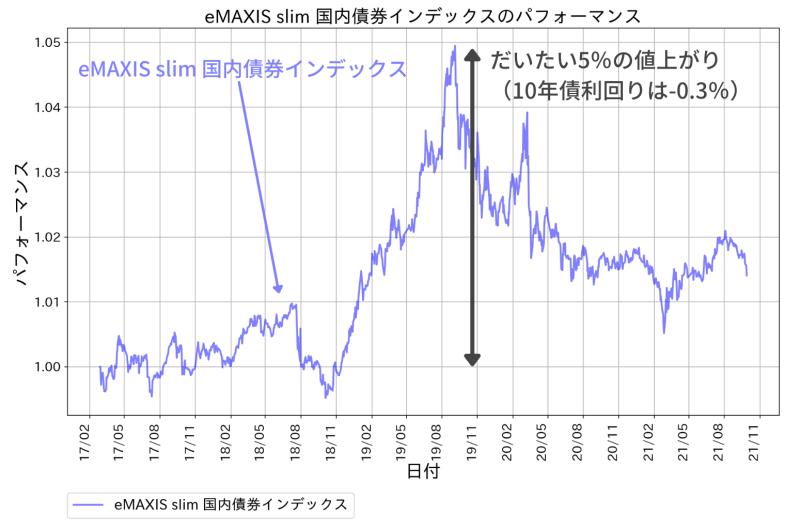 eMAXIS slim 国内債券インデックスのパフォーマンス