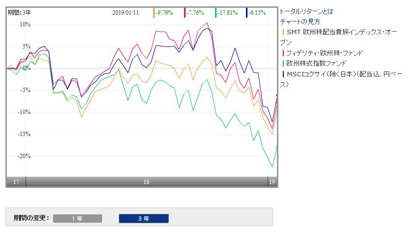 欧州株式ファンドの成績比較