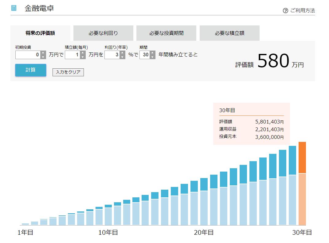 毎月1万円を利回り3%で30年間運用すると
