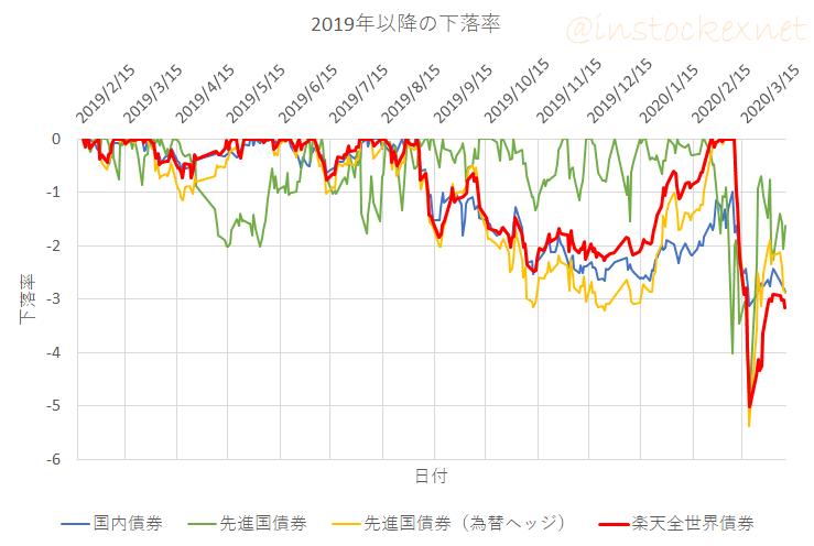 楽天・全世界債券インデックス(為替ヘッジ)ファンドの下落率